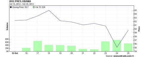 Chart135097797509715899