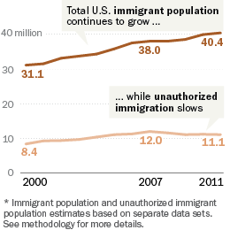 Immigration grows