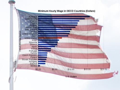 Minimum-wage-chart-iiia